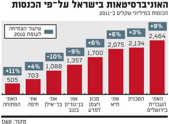 האוניברסטאות בישראל על פי הכנסות